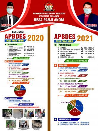REALISASI APBDesa TAHUN ANGGARAN 2020 & APBDesa TAHUN ANGGARAN 2021